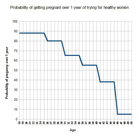 Fruchtbarkeit Frau Alter Tabelle: Schwangerschaft + Alter + Fruchtbarkeit Der Frau